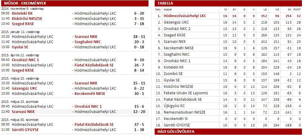 U10 Kisiskolás Bajnokság