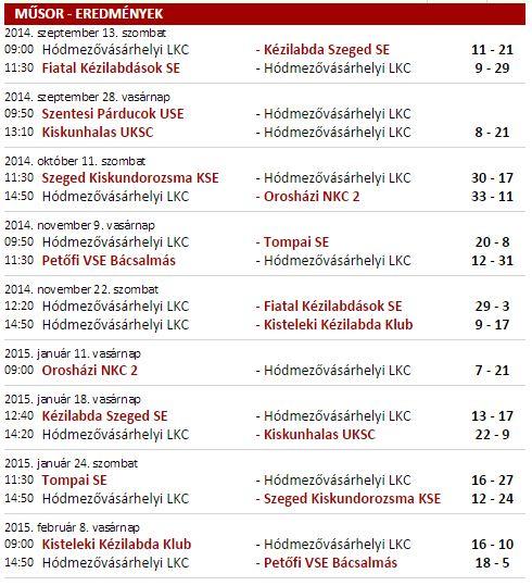 U13 alapszakasz eredmények